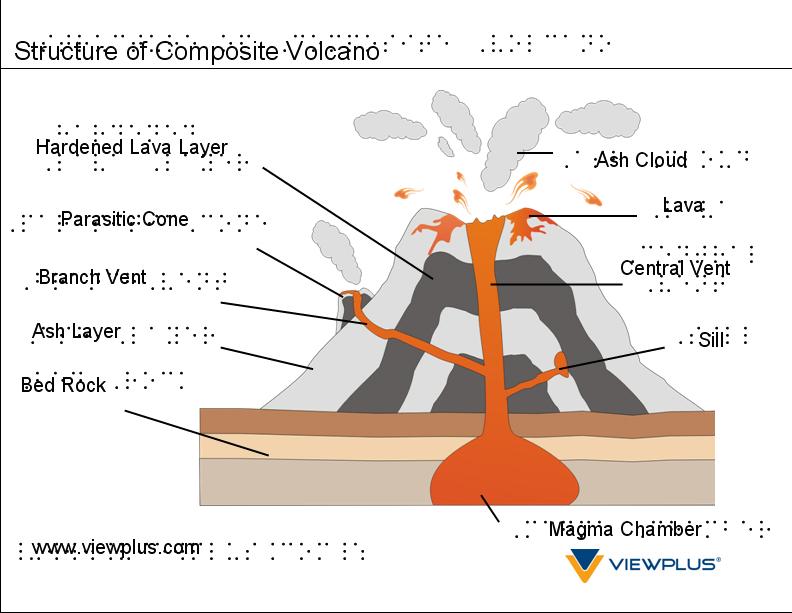 Anatomy Of A Volcano Worksheet Free Worksheets Library – Volcano Diagram Worksheet