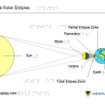 Braille and Tactile Graphics Example - Solar Eclipse