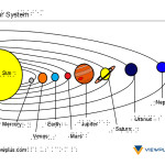 Braille and Tactile Graphics Example - Solar System