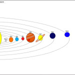 IVEO and Textile Graphics Example - Astronomy